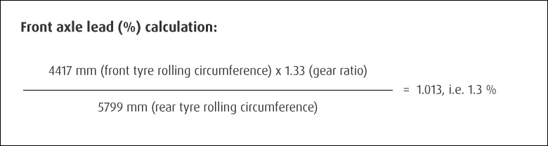 Front axle lead (%) calculation