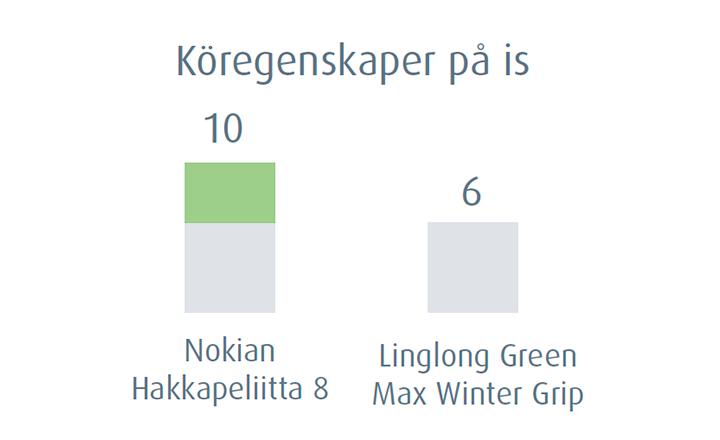 Nokian Hakkapeliitta 8 - Köregenskaper på is