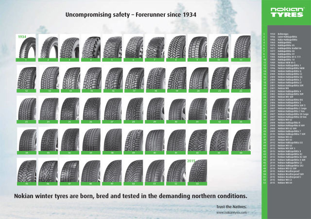 Nokian winter tyres from 1932 to 2016.